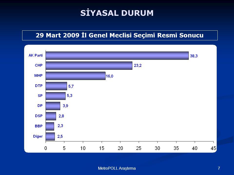 7MetroPOLL Araştırma SİYASAL DURUM 29 Mart 2009 İl Genel Meclisi Seçimi Resmi Sonucu