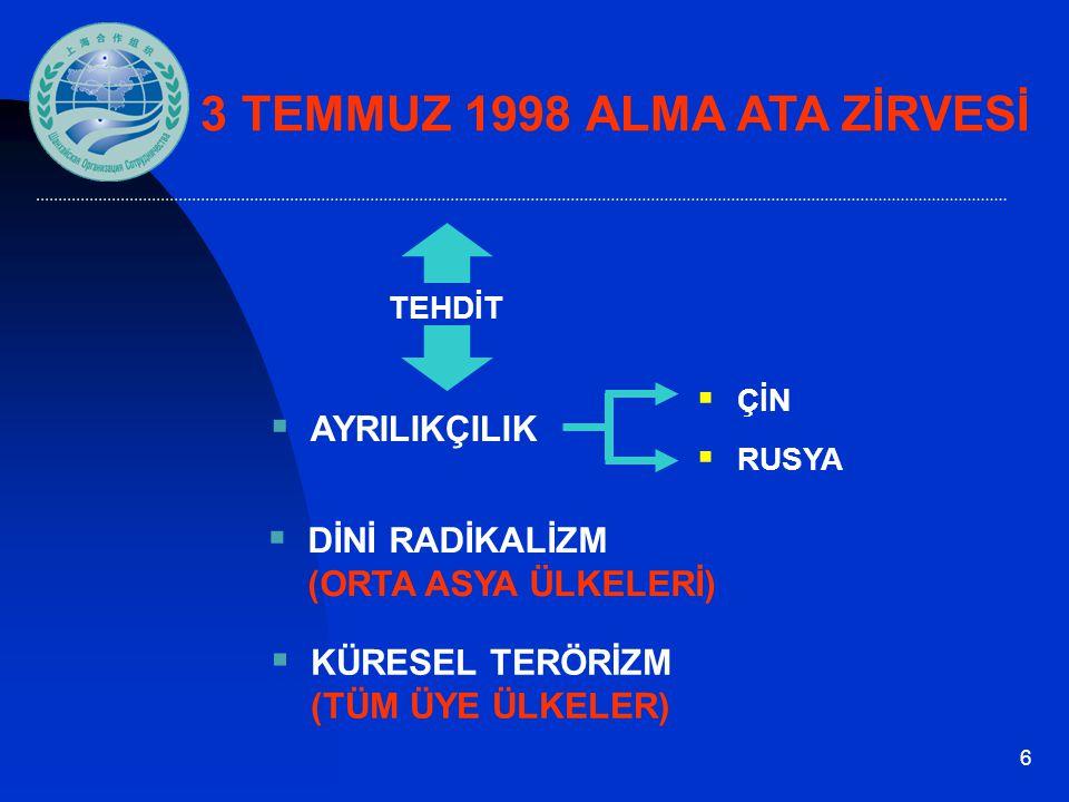 6  AYRILIKÇILIK  KÜRESEL TERÖRİZM (TÜM ÜYE ÜLKELER)  DİNİ RADİKALİZM (ORTA ASYA ÜLKELERİ) TEHDİT  ÇİN  RUSYA 3 TEMMUZ 1998 ALMA ATA ZİRVESİ
