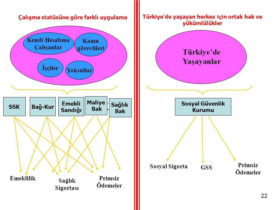 22 Mevcut SistemYeni Sistem Çalışma statüsüne göre farklı uygulama SSK Emekli Sandığı Bağ-Kur Türkiye'de yaşayan herkes için ortak hak ve yükümlülükle