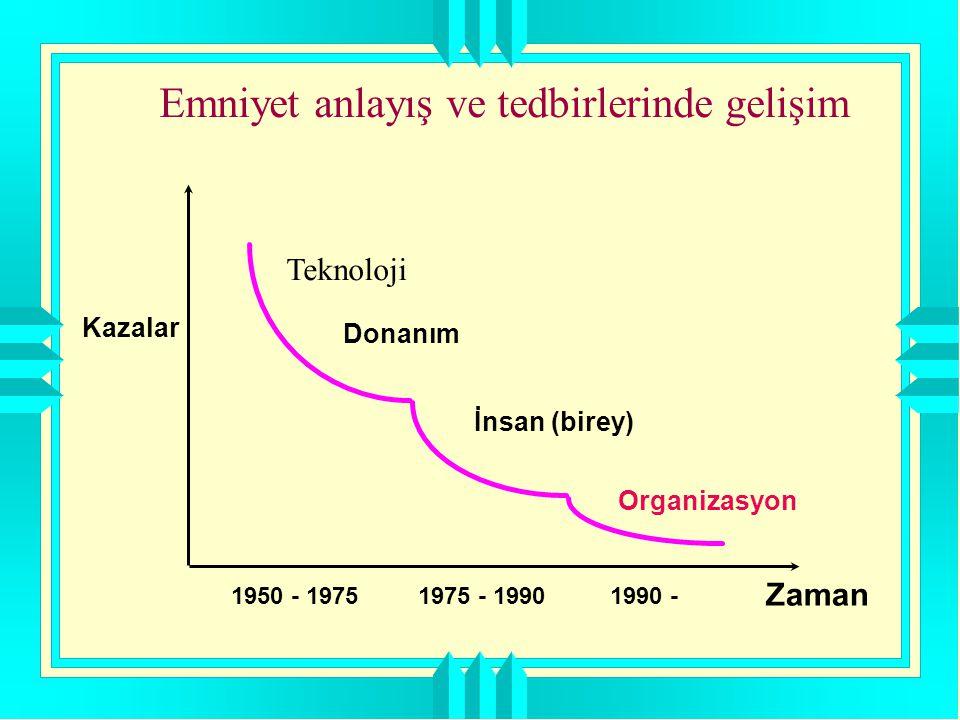 Emniyet anlayış ve tedbirlerinde gelişim Kazalar Zaman Organizasyon Donanım İnsan (birey) 1950 - 19751975 - 19901990 - Teknoloji
