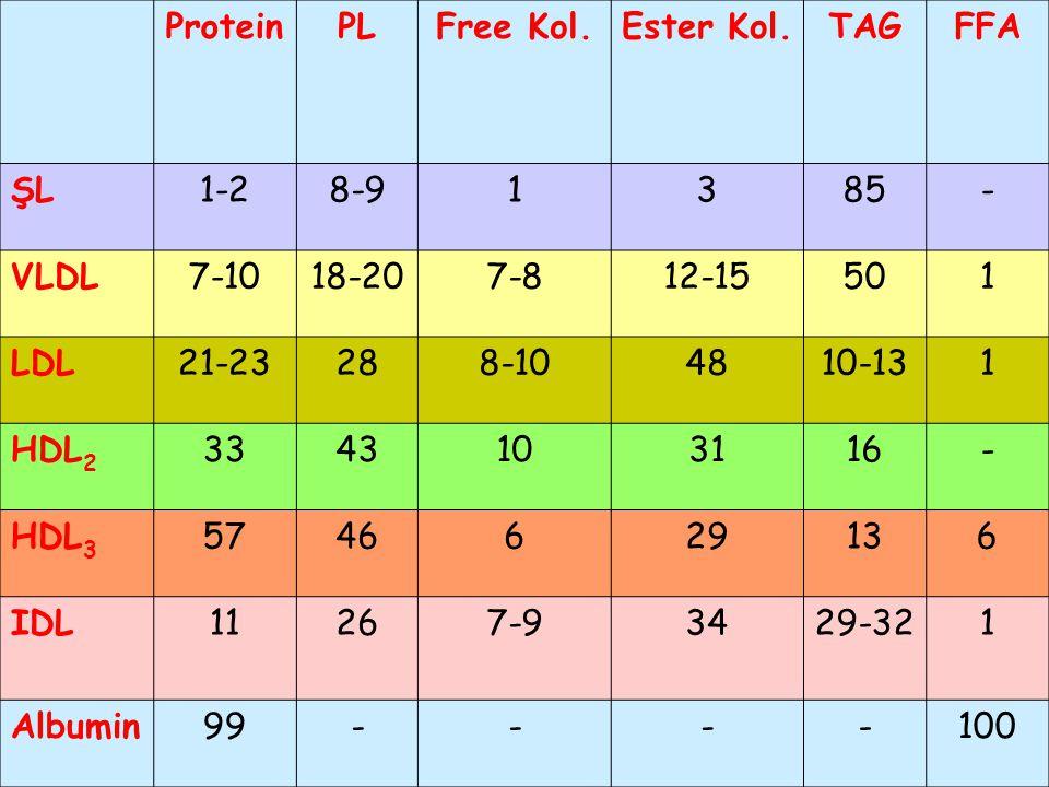 ProteinPLFree Kol.Ester Kol.TAGFFA ŞL1-28-91385- VLDL7-1018-207-812-15501 LDL21-23288-104810-131 HDL 2 3343103116- HDL 3 5746629136 IDL11267-93429-321