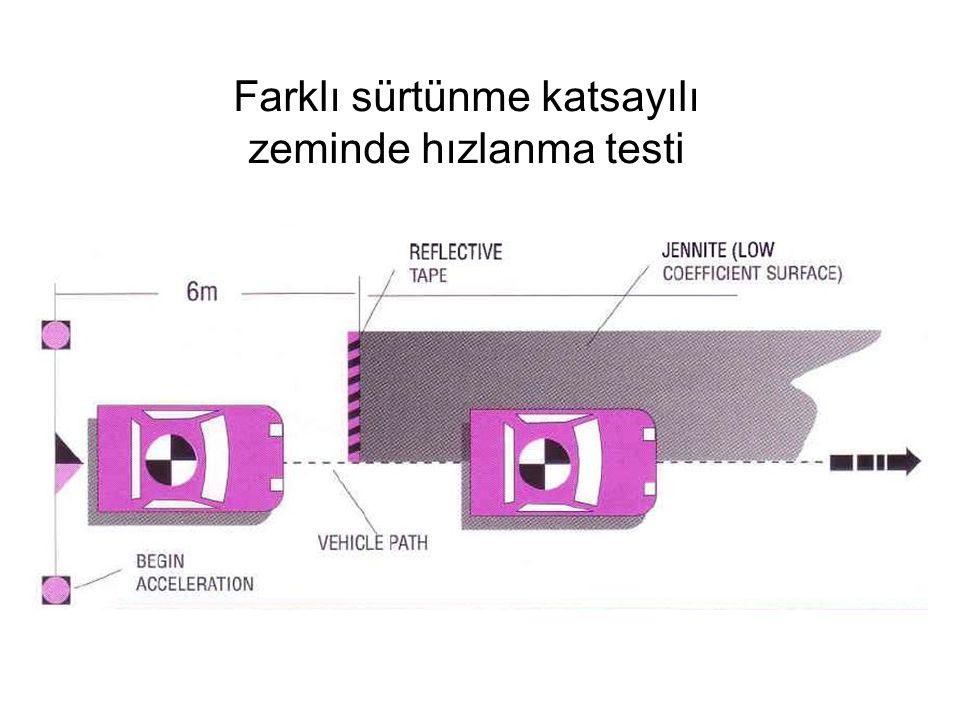 Farklı sürtünme katsayılı zeminde hızlanma testi