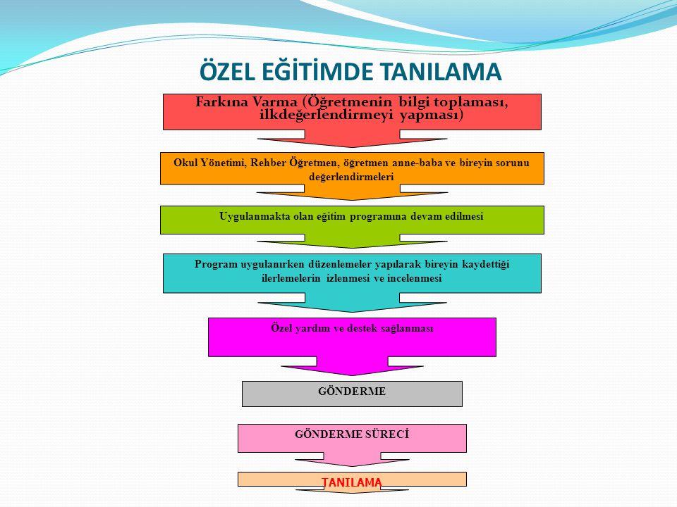 ÖZEL EĞİTİMDE TANILAMA Farkına Varma (Öğretmenin bilgi toplaması, ilkdeğerlendirmeyi yapması) Okul Yönetimi, Rehber Öğretmen, öğretmen anne-baba ve bi