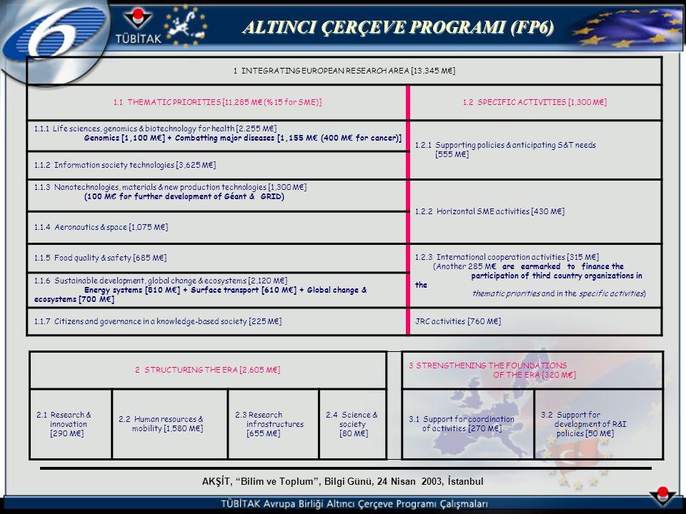 AKŞİT, Bilim ve Toplum , Bilgi Günü, 24 Nisan 2003, İstanbul ALTINCI ÇERÇEVE PROGRAMI (FP6) BELMA T.