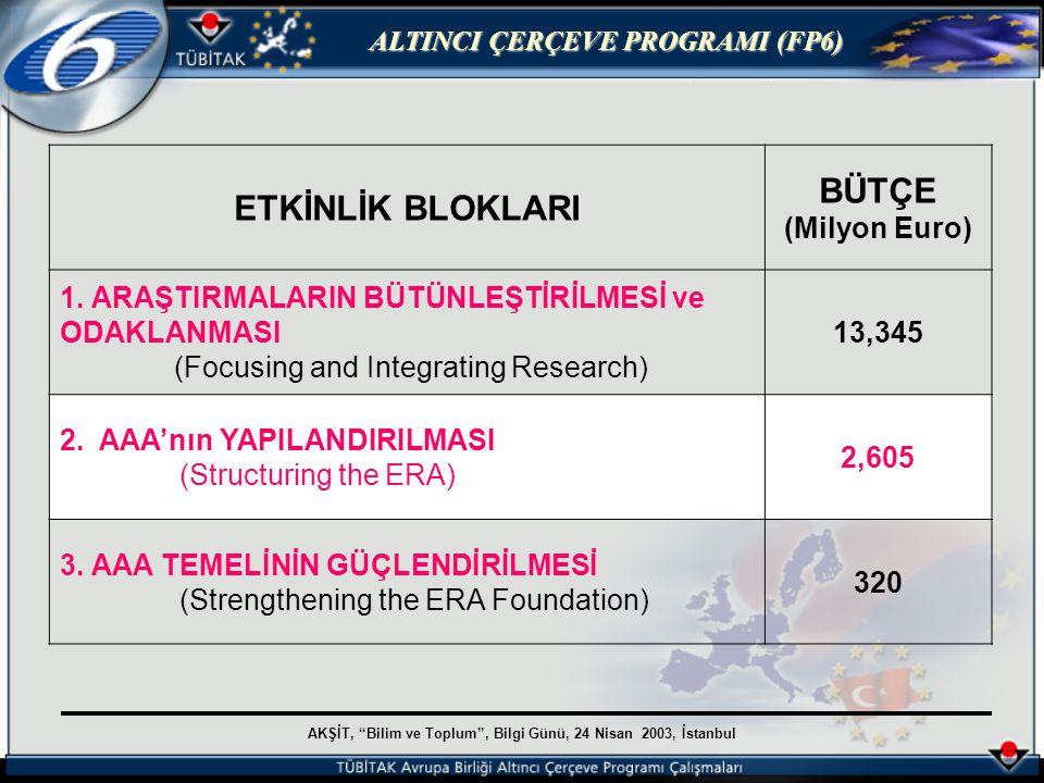 AKŞİT, Bilim ve Toplum , Bilgi Günü, 24 Nisan 2003, İstanbul ALTINCI ÇERÇEVE PROGRAMI (FP6) AAA'nın YAPILANDIRILMASI 1.ARAŞTIRMA VE İNOVASYON (290 milyon Euro) 2.İNSAN KAYNAKLARI VE DOLAŞIMI (1.580 milyon Euro) 3.ARAŞTIRMA ALTYAPILARI (655 milyon Euro) 4.BİLİM VE TOPLUM (80 milyon Euro)
