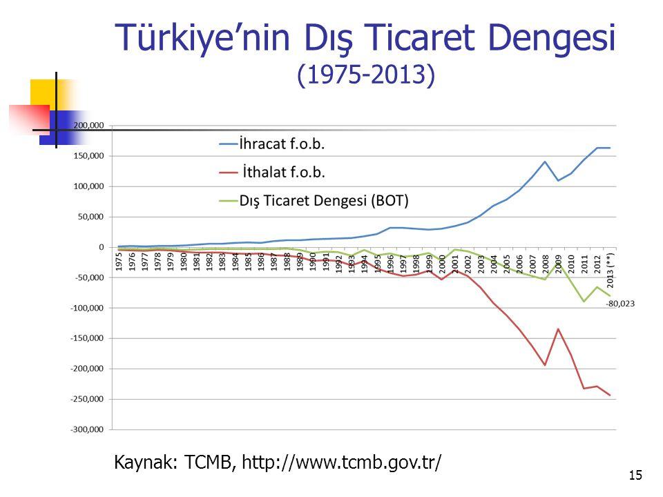 Türkiye'nin Dış Ticaret Dengesi (1975-2013) 15 Kaynak: TCMB, http://www.tcmb.gov.tr/