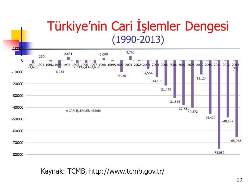 Türkiye'nin Cari İşlemler Dengesi (1990-2013) 20 Kaynak: TCMB, http://www.tcmb.gov.tr/