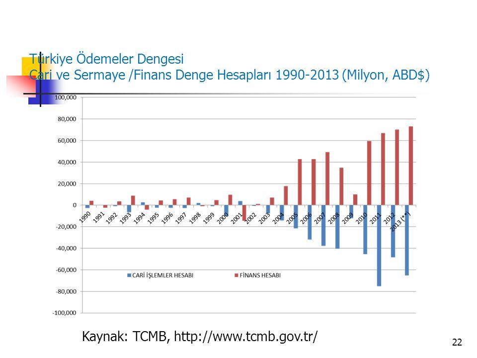 Türkiye Ödemeler Dengesi Cari ve Sermaye /Finans Denge Hesapları 1990-2013 (Milyon, ABD$) 22 Kaynak: TCMB, http://www.tcmb.gov.tr/