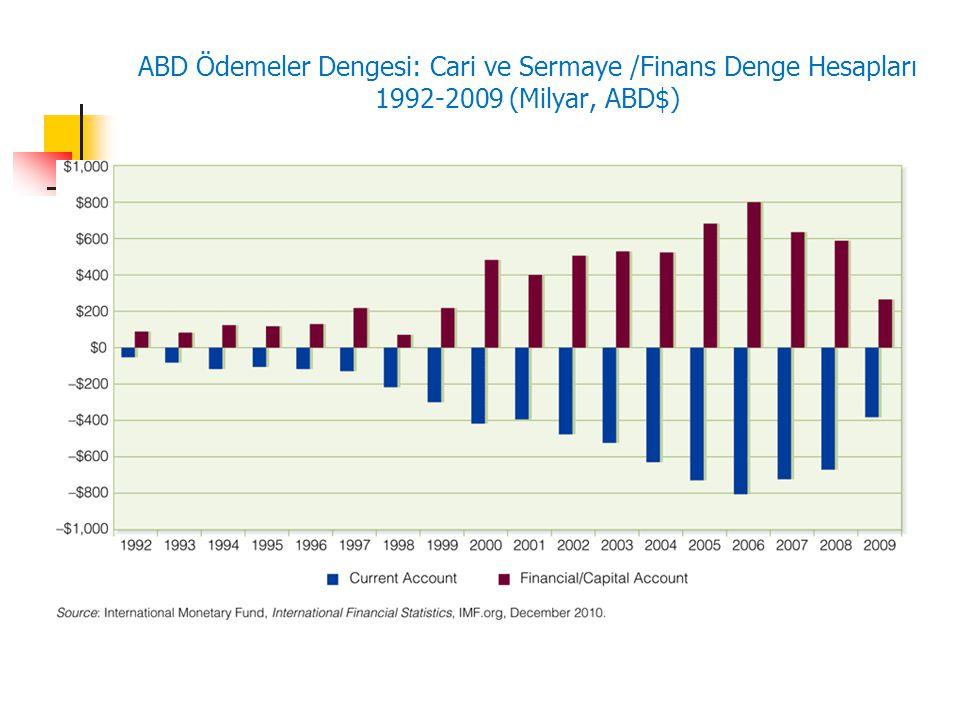 ABD Ödemeler Dengesi: Cari ve Sermaye /Finans Denge Hesapları 1992-2009 (Milyar, ABD$)
