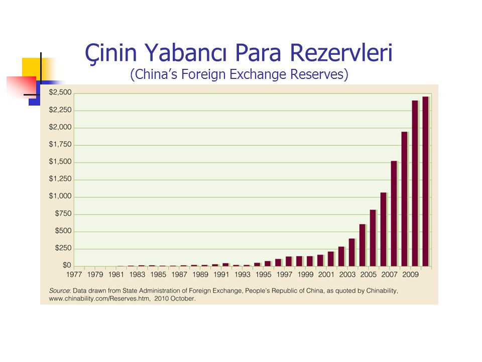 Çinin Yabancı Para Rezervleri (China's Foreign Exchange Reserves)