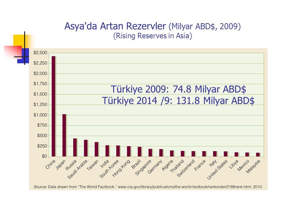 Asya da Artan Rezervler (Milyar ABD$, 2009) (Rising Reserves in Asia) Türkiye 2009: 74.8 Milyar ABD$ Türkiye 2014 /9: 131.8 Milyar ABD$