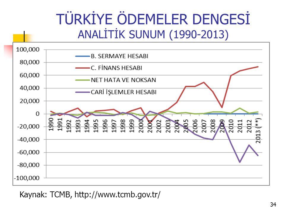 TÜRKİYE ÖDEMELER DENGESİ ANALİTİK SUNUM (1990-2013) 34 Kaynak: TCMB, http://www.tcmb.gov.tr/