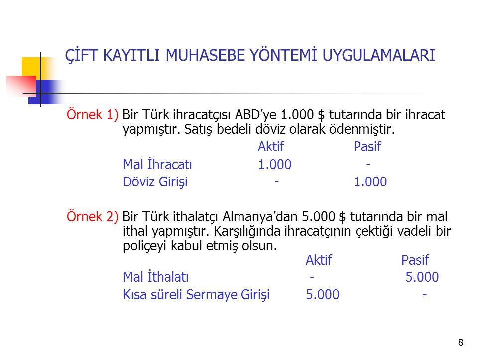 8 ÇİFT KAYITLI MUHASEBE YÖNTEMİ UYGULAMALARI Örnek 1) Bir Türk ihracatçısı ABD'ye 1.000 $ tutarında bir ihracat yapmıştır.