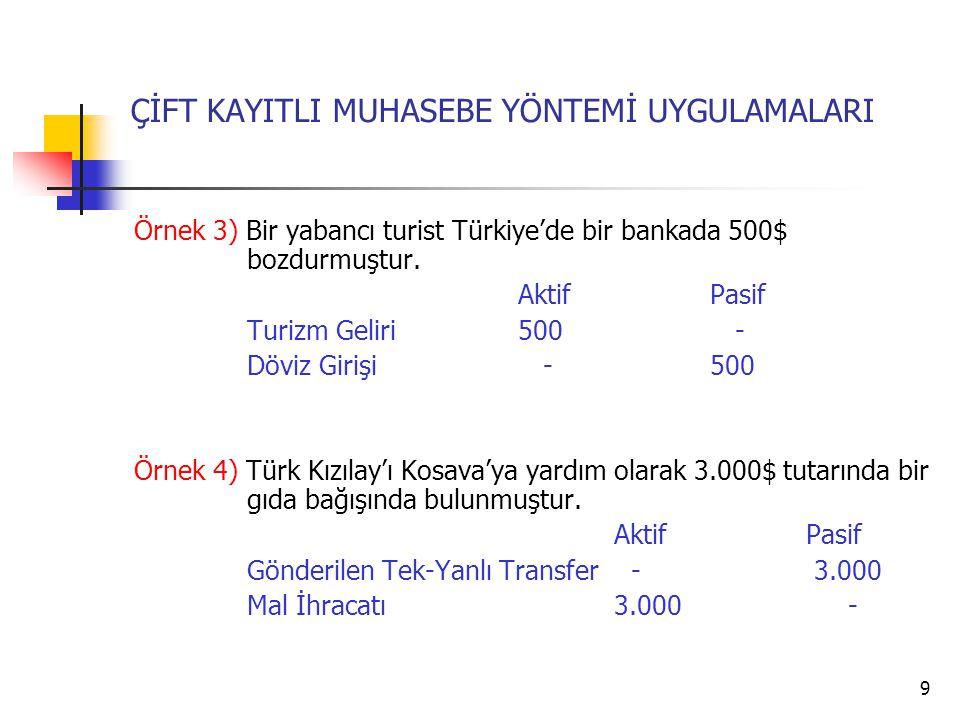 9 ÇİFT KAYITLI MUHASEBE YÖNTEMİ UYGULAMALARI Örnek 3) Bir yabancı turist Türkiye'de bir bankada 500$ bozdurmuştur.