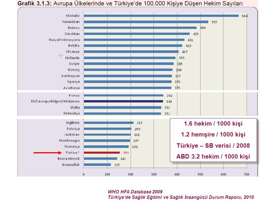 WHO HFA Database 2009 Türkiye'de Sağlık Eğitimi ve Sağlık İnsangücü Durum Raporu, 2010 1.6 hekim / 1000 kişi 1.2 hemşire / 1000 kişi Türkiye – SB veri