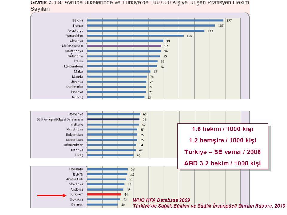 1.6 hekim / 1000 kişi 1.2 hemşire / 1000 kişi Türkiye – SB verisi / 2008 ABD 3.2 hekim / 1000 kişi 1.6 hekim / 1000 kişi 1.2 hemşire / 1000 kişi Türki
