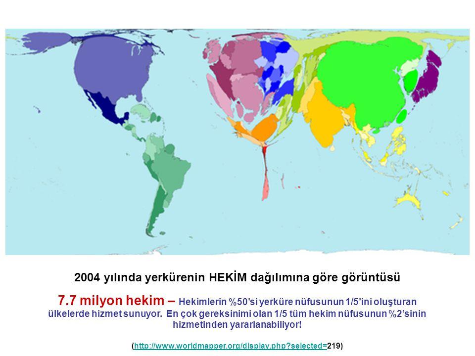 2004 yılında yerkürenin HEKİM dağılımına göre görüntüsü 7.7 milyon hekim – Hekimlerin %50'si yerküre nüfusunun 1/5'ini oluşturan ülkelerde hizmet sunu