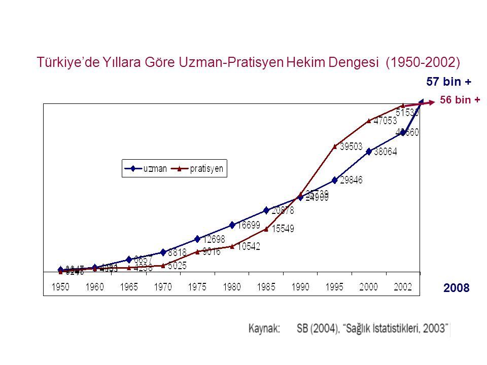 Türkiye'de Yıllara Göre Uzman-Pratisyen Hekim Dengesi (1950-2002) 2008 57 bin + 56 bin +