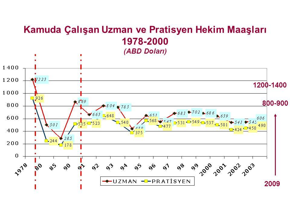 Kamuda Çalışan Uzman ve Pratisyen Hekim Maaşları 1978-2000 (ABD Doları) 2009 1200-1400 800-900