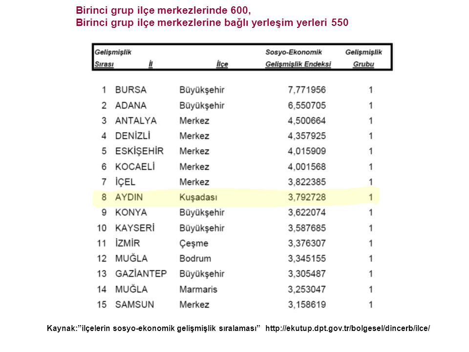 """Kaynak:""""ilçelerin sosyo-ekonomik gelişmişlik sıralaması"""" http://ekutup.dpt.gov.tr/bolgesel/dincerb/ilce/ Birinci grup ilçe merkezlerinde 600, Birinci"""