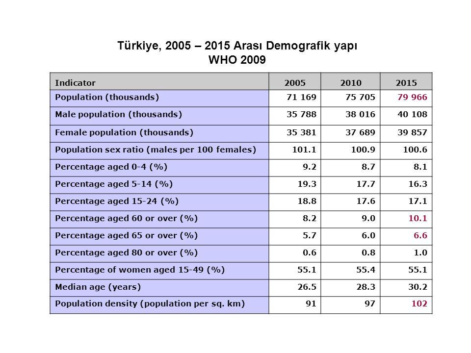 Türkiye, 2005 – 2015 Arası Demografik yapı WHO 2009 Indicator200520102015 Population (thousands)71 16975 70579 966 Male population (thousands)35 78838