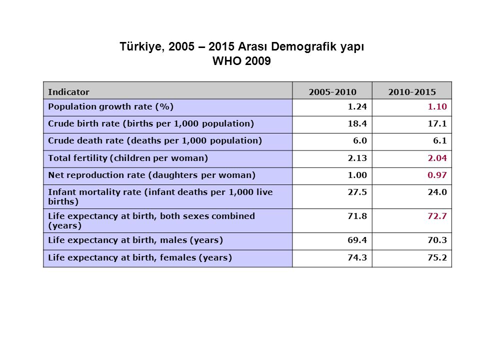 Türkiye, 2005 – 2015 Arası Demografik yapı WHO 2009 Indicator2005-20102010-2015 Population growth rate (%)1.241.10 Crude birth rate (births per 1,000
