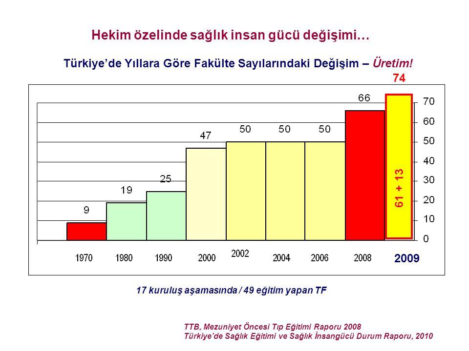 TTB, Mezuniyet Öncesi Tıp Eğitimi Raporu 2008 Türkiye'de Sağlık Eğitimi ve Sağlık İnsangücü Durum Raporu, 2010 Hekim özelinde sağlık insan gücü değişi