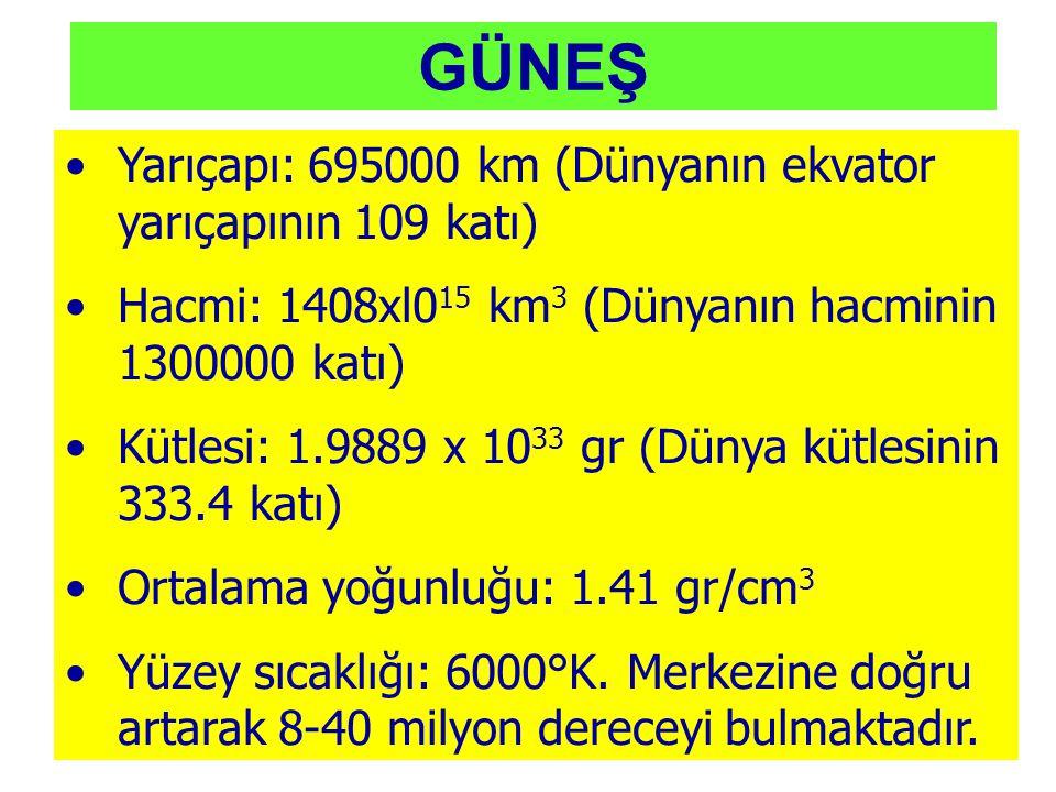 GÜNEŞ Yarıçapı: 695000 km (Dünyanın ekvator yarıçapının 109 katı) Hacmi: 1408xl0 15 km 3 (Dünyanın hacminin 1300000 katı) Kütlesi: 1.9889 x 10 33 gr (Dünya kütlesinin 333.4 katı) Ortalama yoğunluğu: 1.41 gr/cm 3 Yüzey sıcaklığı: 6000°K.