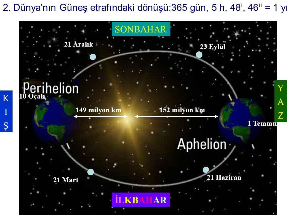2. Dünya'nın Güneş etrafındaki dönüşü:365 gün, 5 h, 48 ı, 46 ıı = 1 yıl 21 Aralık 21 Mart 21 Haziran 23 Eylül 152 milyon km149 milyon km 10 Ocak 1 Tem