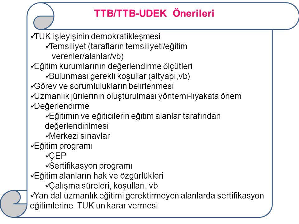 TUK işleyişinin demokratikleşmesi Temsiliyet (tarafların temsiliyeti/eğitim verenler/alanlar/vb) Eğitim kurumlarının değerlendirme ölçütleri Bulunması gerekli koşullar (altyapı,vb) Görev ve sorumlulukların belirlenmesi Uzmanlık jürilerinin oluşturulması yöntemi-liyakata önem Değerlendirme Eğitimin ve eğiticilerin eğitim alanlar tarafından değerlendirilmesi Merkezi sınavlar Eğitim programı ÇEP Sertifikasyon programı Eğitim alanların hak ve özgürlükleri Çalışma süreleri, koşulları, vb Yan dal uzmanlık eğitimi gerektirmeyen alanlarda sertifikasyon eğitimlerine TUK'un karar vermesi TTB/TTB-UDEK Önerileri