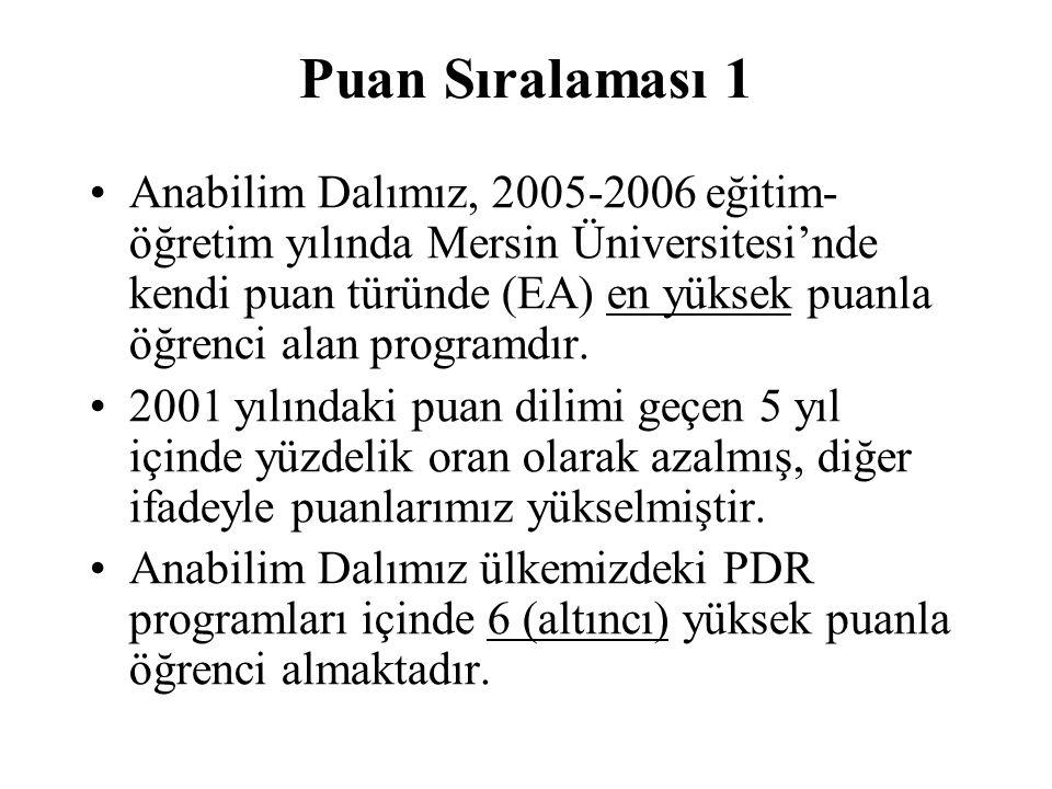 Puan Sıralaması 1 Anabilim Dalımız, 2005-2006 eğitim- öğretim yılında Mersin Üniversitesi'nde kendi puan türünde (EA) en yüksek puanla öğrenci alan pr