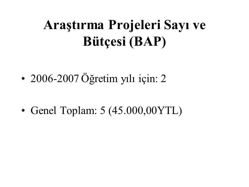 Araştırma Projeleri Sayı ve Bütçesi (BAP) 2006-2007 Öğretim yılı için: 2 Genel Toplam: 5 (45.000,00YTL)