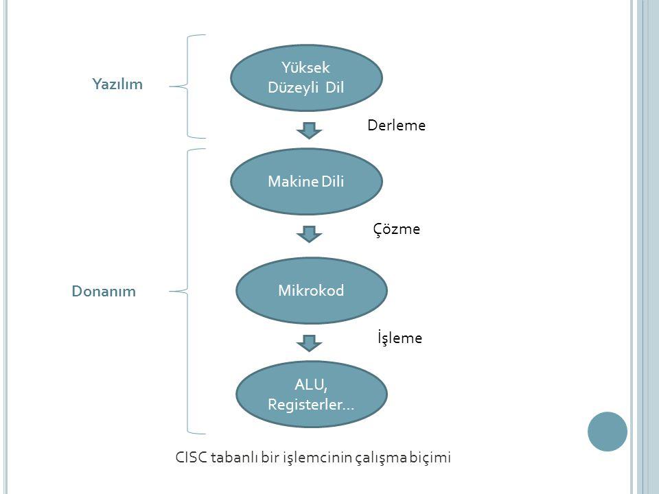 Yüksek Düzeyli Dil Makine Dili Mikrokod ALU, Registerler… Derleme Çözme İşleme CISC tabanlı bir işlemcinin çalışma biçimi Yazılım Donanım