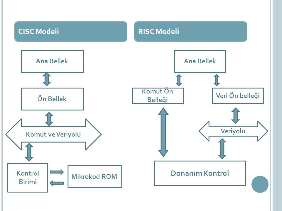CISC ModeliRISC Modeli Ana Bellek Komut ve Veriyolu Kontrol Birimi Mikrokod ROM Ön Bellek Ana Bellek Komut Ön Belleği Veri Ön belleği Donanım Kontrol Veriyolu