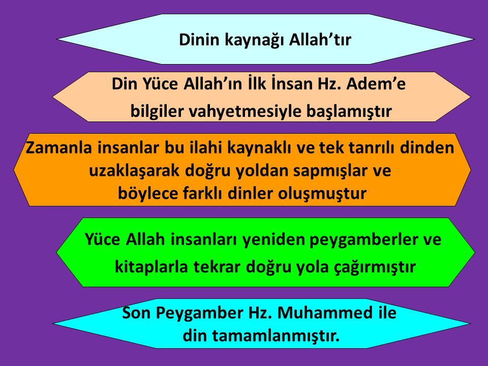 Dinin kaynağı Allah'tır Din Yüce Allah'ın İlk İnsan Hz. Adem'e bilgiler vahyetmesiyle başlamıştır Zamanla insanlar bu ilahi kaynaklı ve tek tanrılı di