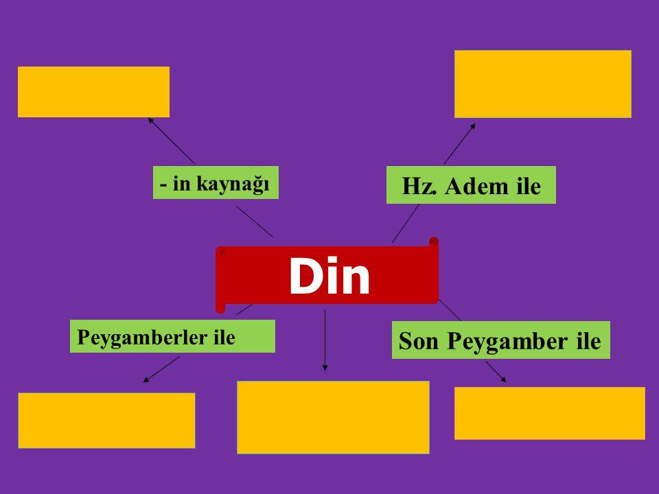 Din Peygamberler ile - in kaynağı Son Peygamber ile Hz. Adem ile
