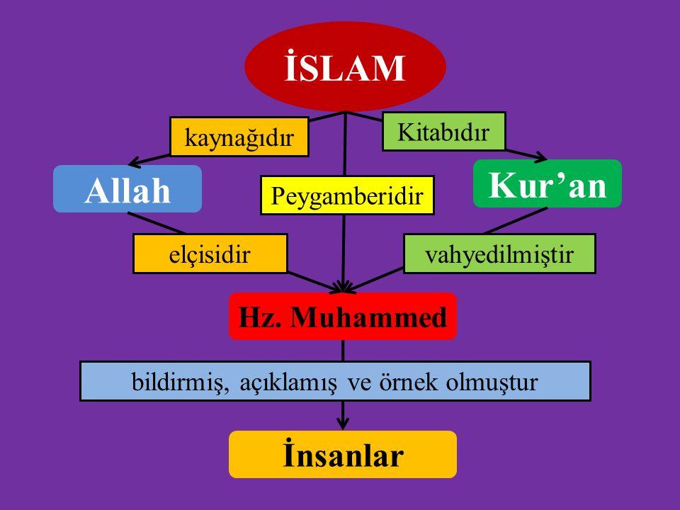 İSLAM Allah kaynağıdır Kur'an Kitabıdır Hz. Muhammed Peygamberidir vahyedilmiştirelçisidir İnsanlar bildirmiş, açıklamış ve örnek olmuştur