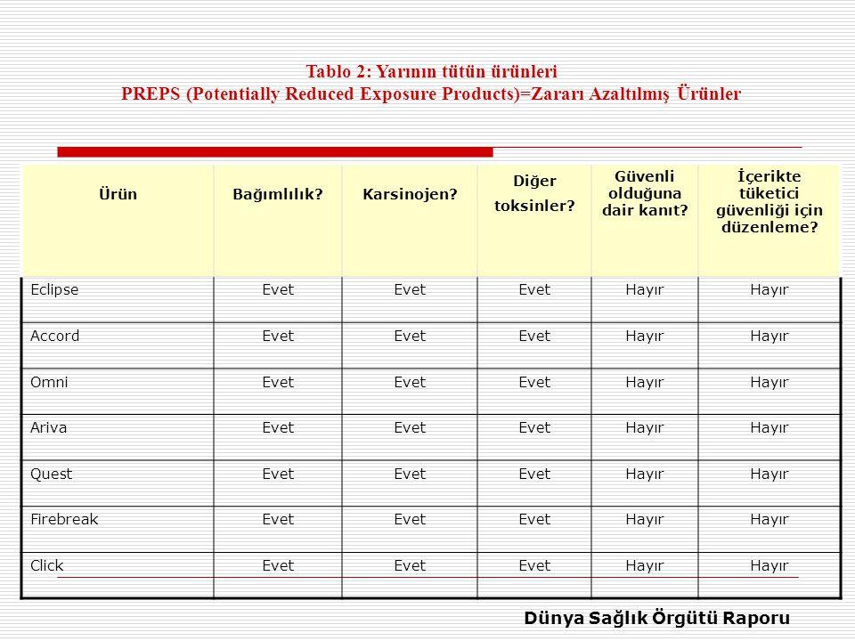 Tablo 2: Yarının tütün ürünleri PREPS (Potentially Reduced Exposure Products)=Zararı Azaltılmış Ürünler ÜrünBağımlılık Karsinojen.