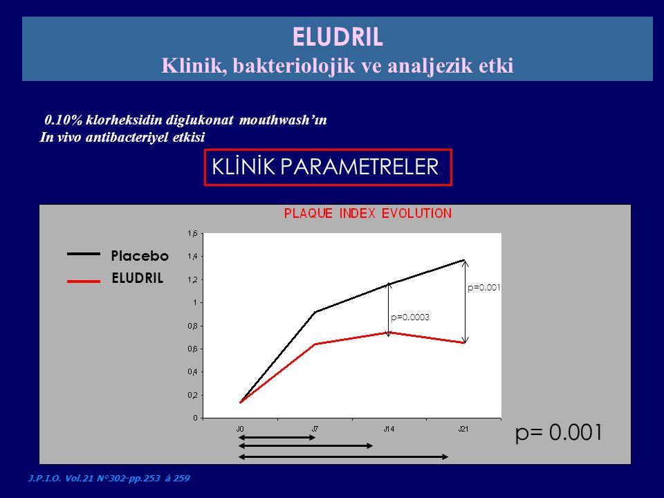 KLİNİK PARAMETRELER 0.10% klorheksidin diglukonat mouthwash'ın In vivo antibacteriyel etkisi J.P.I.O. Vol.21 N°302-pp.253 à 259 Placebo ELUDRIL p=0.00