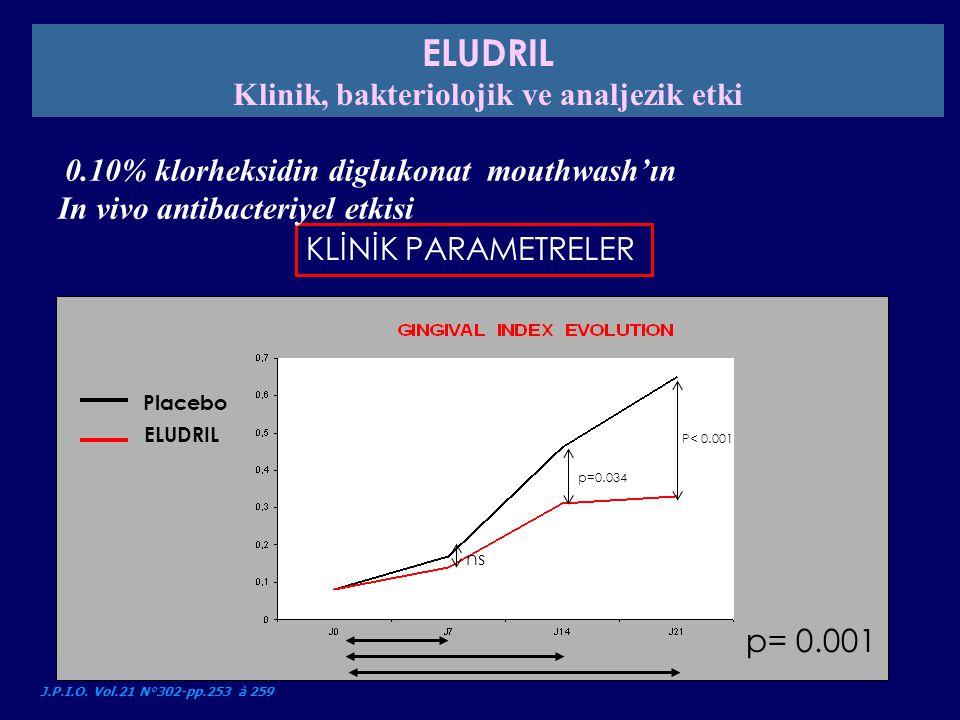 KLİNİK PARAMETRELER 0.10% klorheksidin diglukonat mouthwash'ın In vivo antibacteriyel etkisi J.P.I.O. Vol.21 N°302-pp.253 à 259 Placebo ELUDRIL P< 0.0