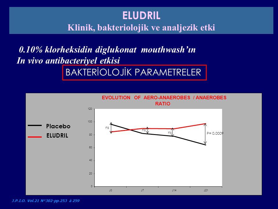 BAKTERİOLOJİK PARAMETRELER 0.10% klorheksidin diglukonat mouthwash'ın In vivo antibacteriyel etkisi J.P.I.O. Vol.21 N°302-pp.253 à 259 Placebo ELUDRIL