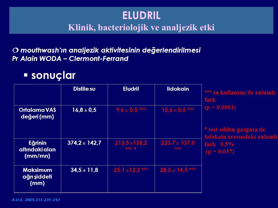 Distile suEludrillidokain Ortalama VAS değeri (mm) 16,8 ± 0,59,6 ± 0,5 ***10,6 ± 0,5 *** Eğrinin altındaki alan (mm/mn) 374,2 ± 142,7213,5 ±138,2 ***
