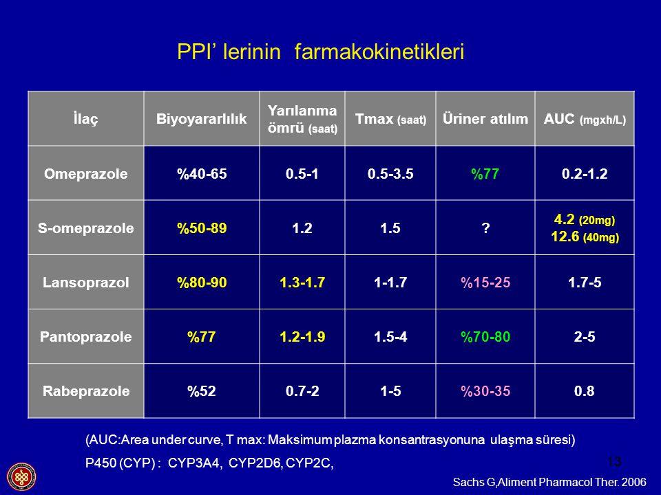 13 PPI' lerinin farmakokinetikleri İlaçBiyoyararlılık Yarılanma ömrü (saat) Tmax (saat) Üriner atılımAUC (mgxh/L) Omeprazole%40-650.5-10.5-3.5%770.2-1