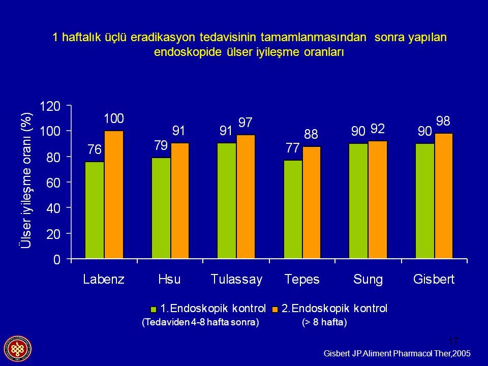 17 Gisbert JP.Aliment Pharmacol Ther,2005 1 haftalık üçlü eradikasyon tedavisinin tamamlanmasından sonra yapılan endoskopide ülser iyileşme oranları (