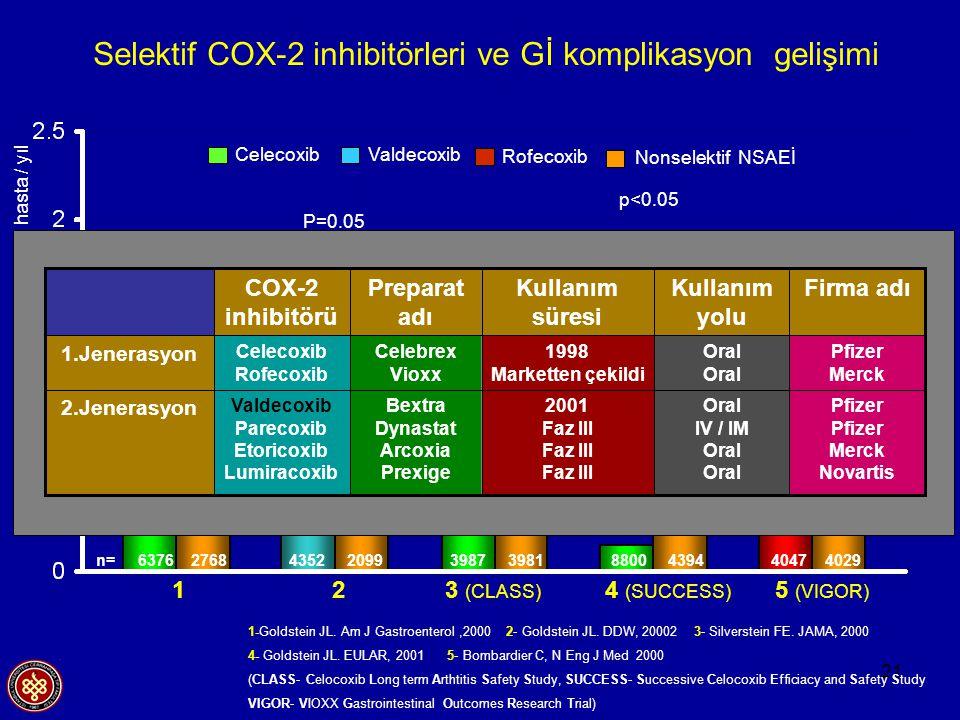 21 1-Goldstein JL. Am J Gastroenterol,2000 2- Goldstein JL. DDW, 20002 3- Silverstein FE. JAMA, 2000 4- Goldstein JL. EULAR, 2001 5- Bombardier C, N E