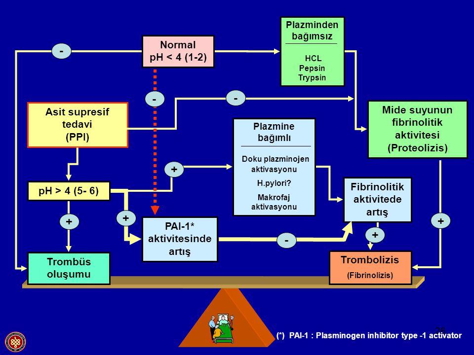 26 Plazmine bağımlı Doku plazminojen aktivasyonu H.pylori? Makrofaj aktivasyonu Mide suyunun fibrinolitik aktivitesi (Proteolizis) Fibrinolitik aktivi