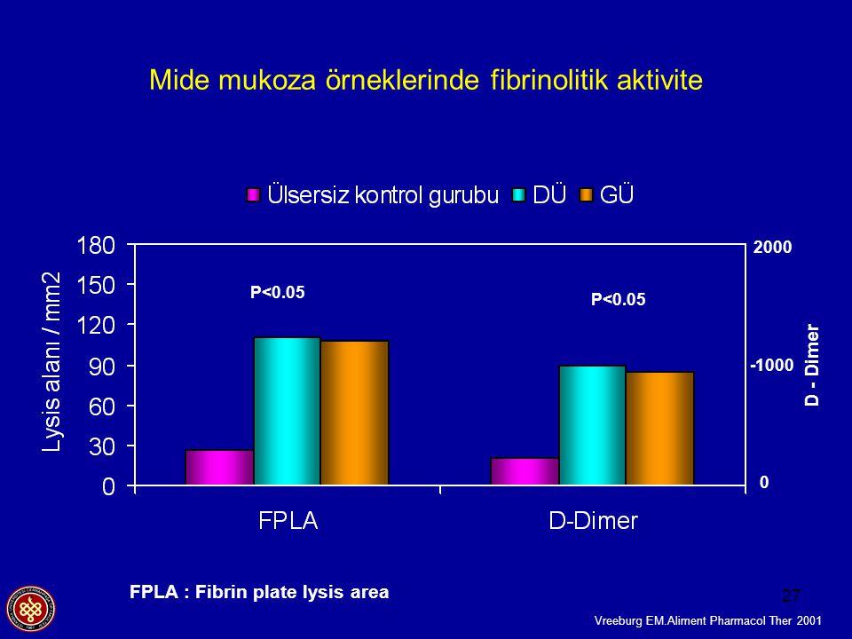 27 Mide mukoza örneklerinde fibrinolitik aktivite FPLA : Fibrin plate lysis area P<0.05 2000 0 -1000 D - Dimer Vreeburg EM.Aliment Pharmacol Ther 2001