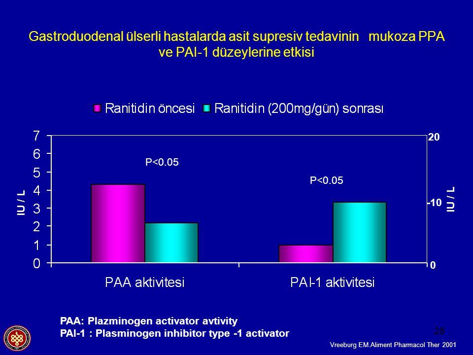 28 PAA: Plazminogen activator avtivity PAI-1 : Plasminogen inhibitor type -1 activator Vreeburg EM.Aliment Pharmacol Ther 2001 Gastroduodenal ülserli