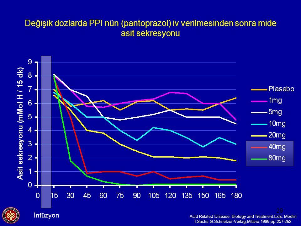 29 Değişik dozlarda PPI nün (pantoprazol) iv verilmesinden sonra mide asit sekresyonu Acid Related Disease, Biology and Treatment.Eds: Modlin I,Sachs