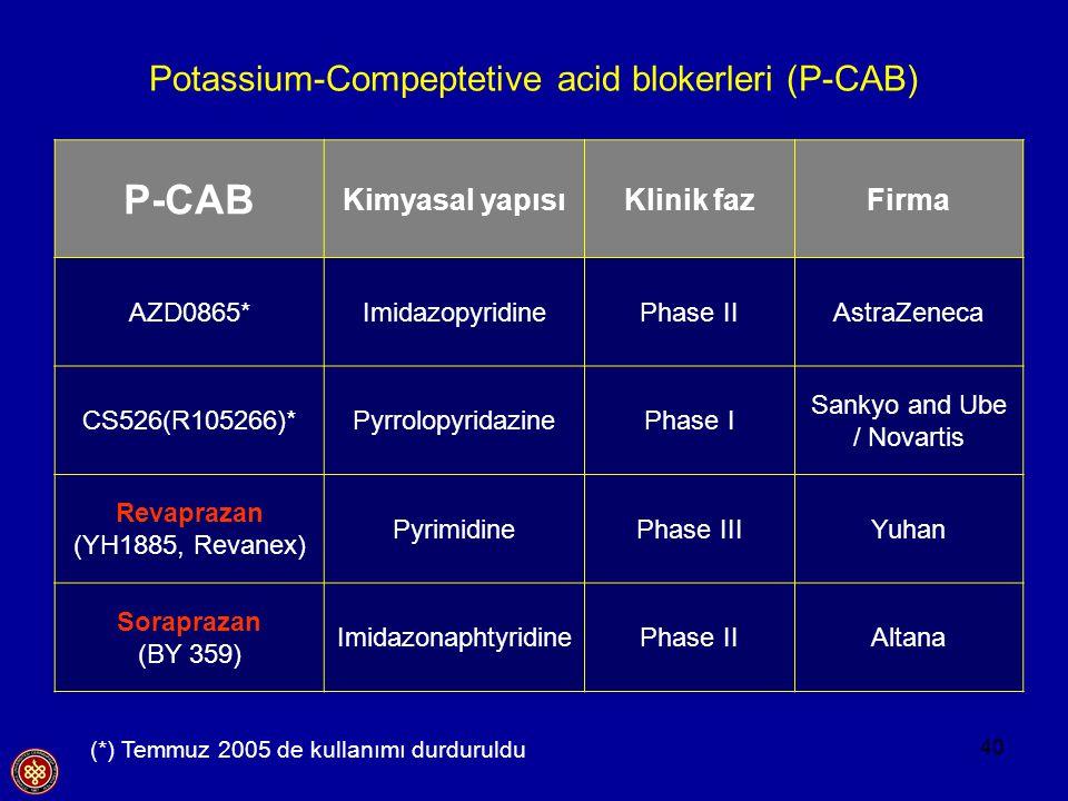 40 Potassium-Compeptetive acid blokerleri (P-CAB) P-CAB Kimyasal yapısıKlinik fazFirma AZD0865*ImidazopyridinePhase IIAstraZeneca CS526(R105266)*Pyrro